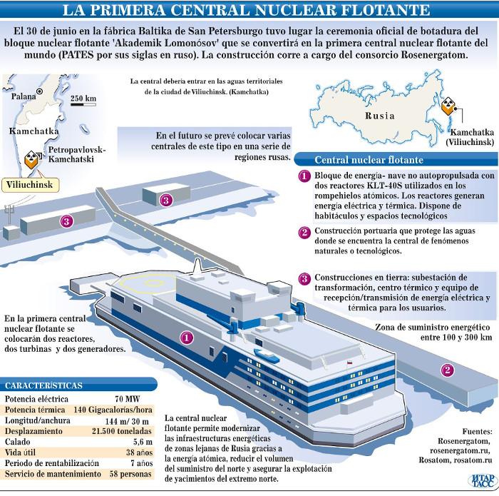 Las centrales nucleares flotantes entrarán en funcionamiento en el 2020